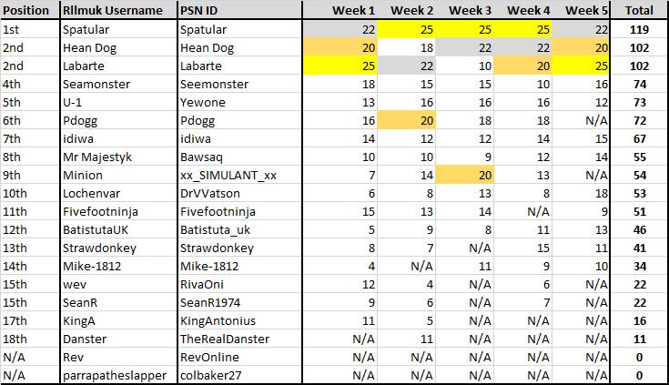 results week5.png